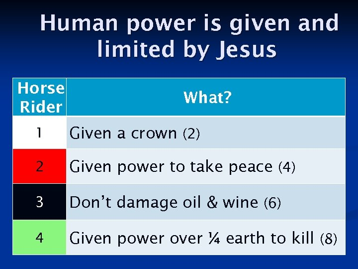 Human power is given and limited by Jesus Horse Rider What? 1 Given a