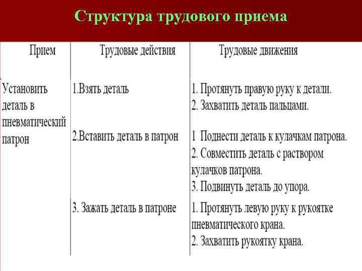 Структура трудового приема