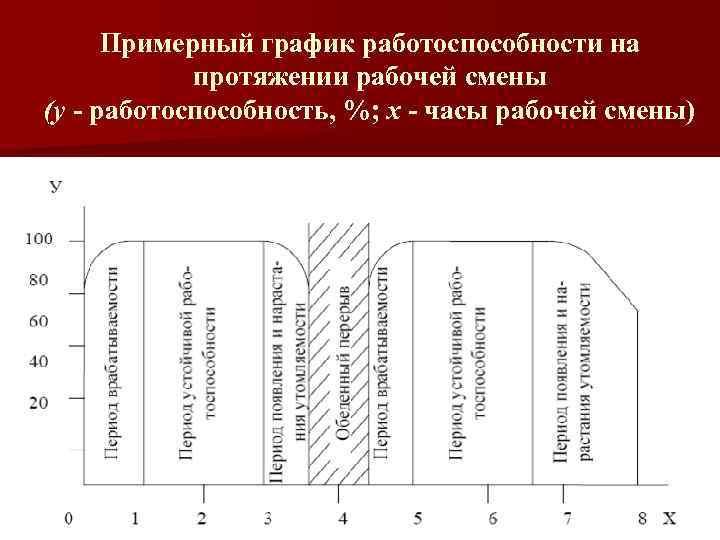 Примерный график работоспособности на протяжении рабочей смены (у - работоспособность, %; х - часы