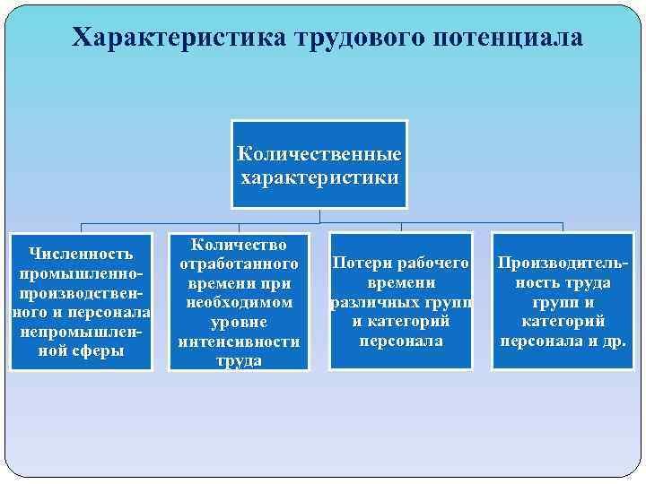 Характеристика трудового потенциала Количественные характеристики Численность промышленнопроизводственного и персонала непромышленной сферы Количество отработанного времени