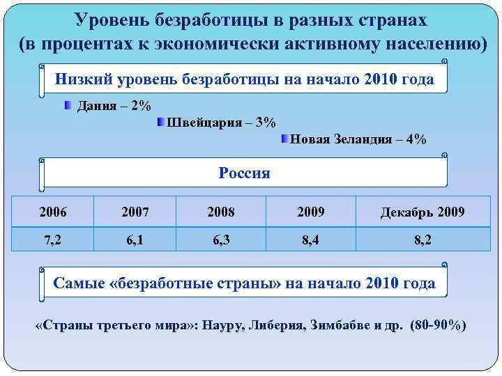 Уровень безработицы в разных странах (в процентах к экономически активному населению) Низкий уровень безработицы
