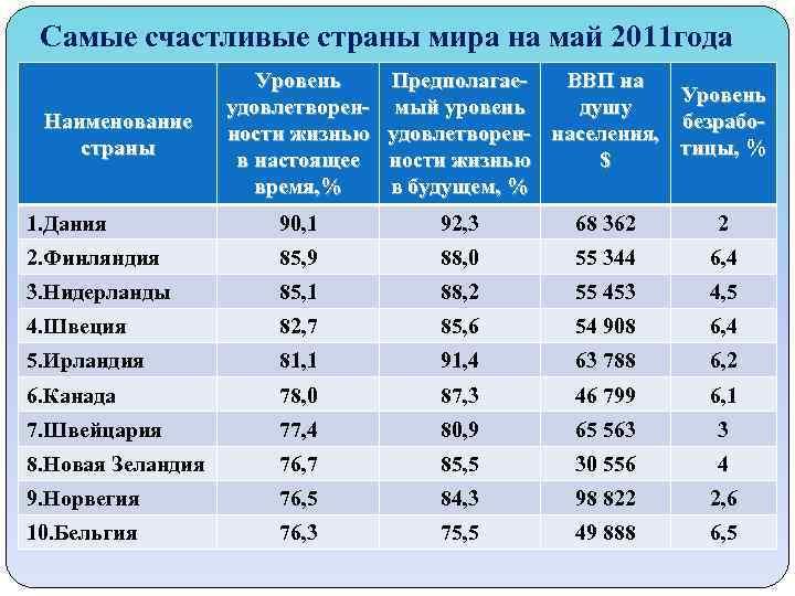 Самые счастливые страны мира на май 2011 года Наименование страны Уровень удовлетворенности жизнью в