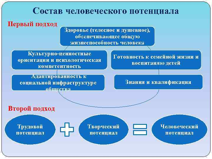 Состав человеческого потенциала Первый подход Здоровье (телесное и душевное), обеспечивающее общую жизнеспособность человека Культурно-ценностные