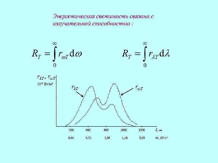 Энергетическая светимость связана с излучательной способностью : rλT , rωT 1011 Вт/м 3 rλT