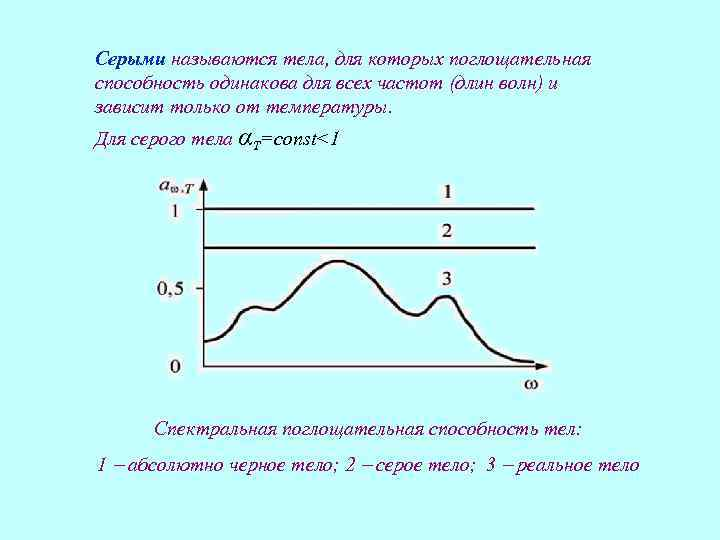 Серыми называются тела, для которых поглощательная способность одинакова для всех частот (длин волн) и