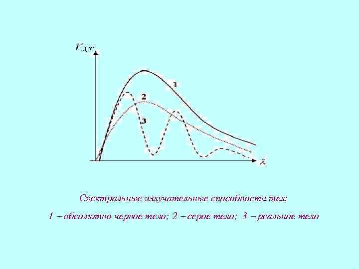 Спектральные излучательные способности тел: 1 абсолютно черное тело; 2 серое тело; 3 реальное тело