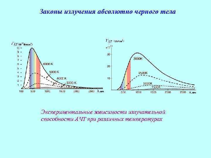 Законы излучения абсолютно черного тела Экспериментальные зависимости излучательной способности АЧТ при различных температурах