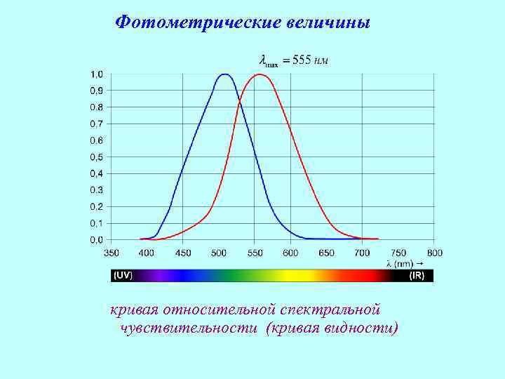 Фотометрические величины кривая относительной спектральной чувствительности (кривая видности)