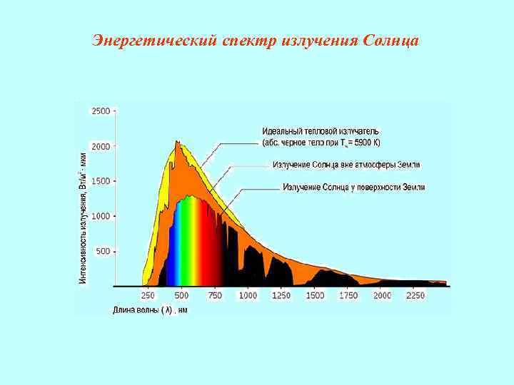 Энергетический спектр излучения Солнца