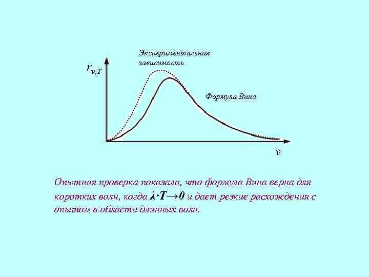 rν, T Экспериментальная зависимость Формула Вина ν Опытная проверка показала, что формула Вина верна