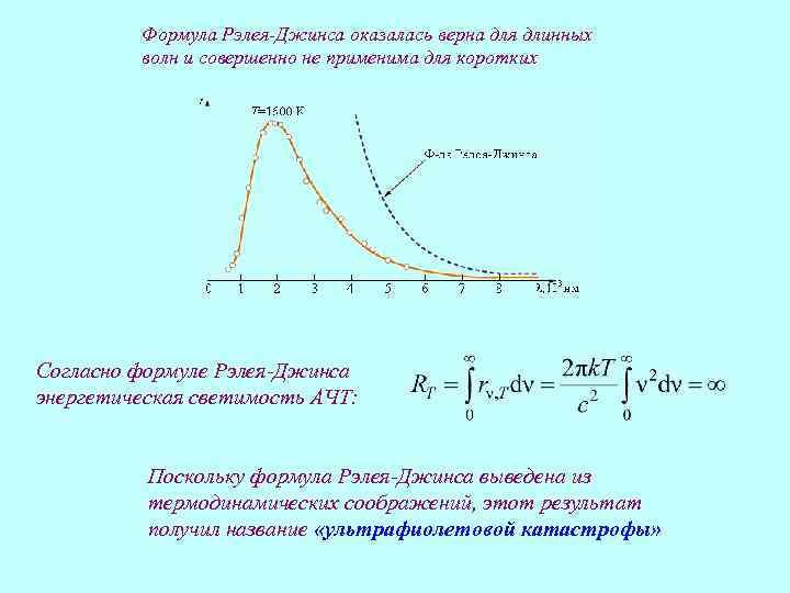 Формула Рэлея-Джинса оказалась верна для длинных волн и совершенно не применима для коротких Согласно