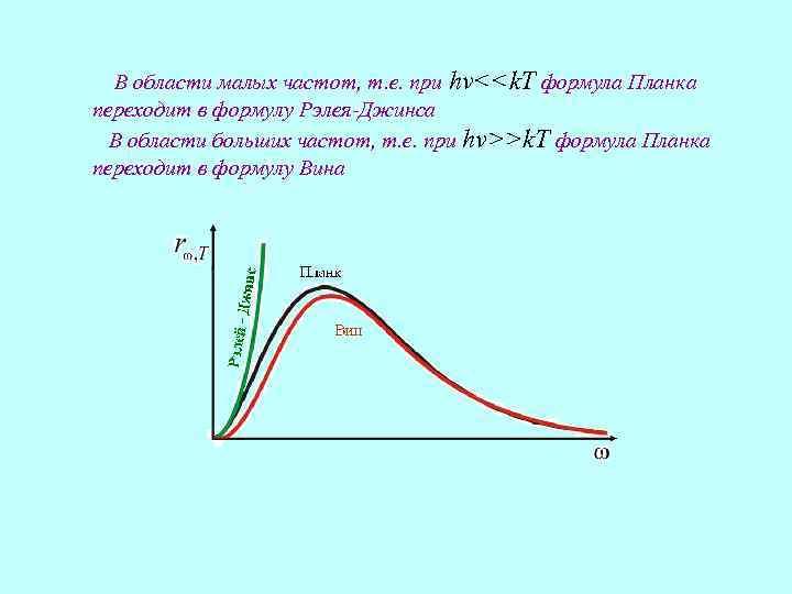 В области малых частот, т. е. при hv<<k. T формула Планка переходит в