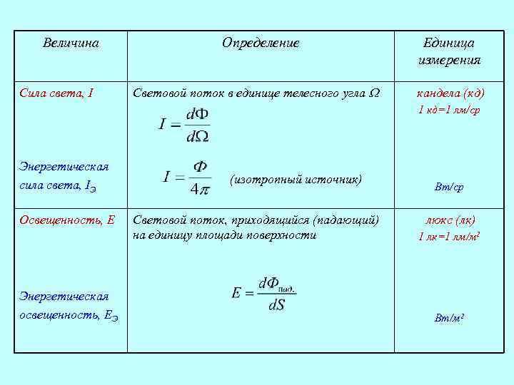 Величина Сила света, I Определение Световой поток в единице телесного угла Единица измерения кандела