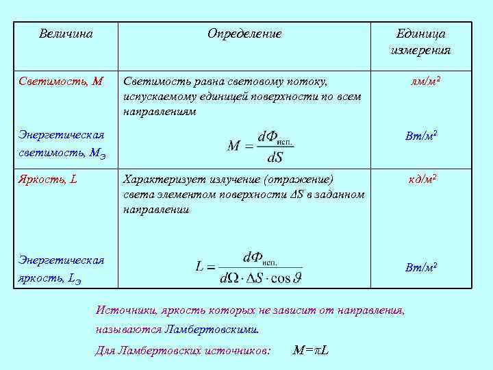 Величина Определение Светимость, M Единица измерения Светимость равна световому потоку, испускаемому единицей поверхности по