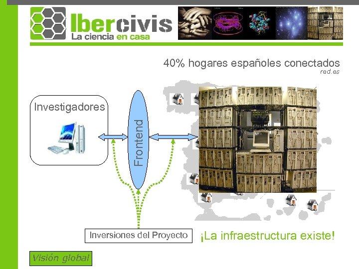 40% hogares españoles conectados red. es Frontend Investigadores Inversiones del Proyecto Visión global ¡La
