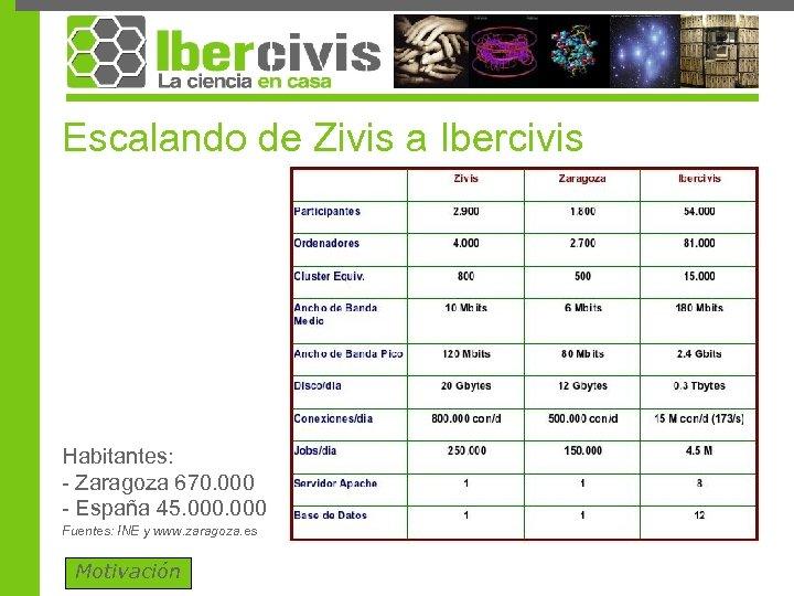 Escalando de Zivis a Ibercivis Habitantes: - Zaragoza 670. 000 - España 45. 000