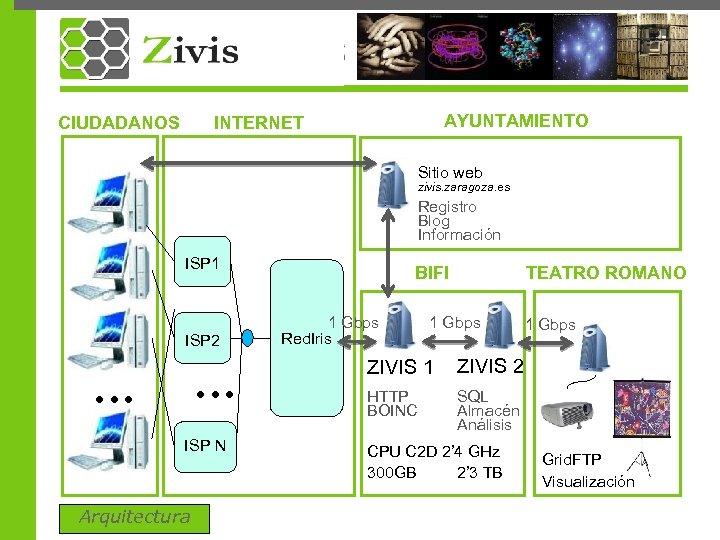CIUDADANOS AYUNTAMIENTO INTERNET Sitio web zivis. zaragoza. es Registro Blog Información ISP 1 ISP