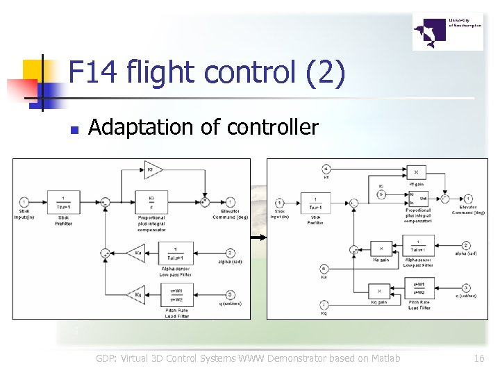 F 14 flight control (2) n Adaptation of controller GDP: Virtual 3 D Control