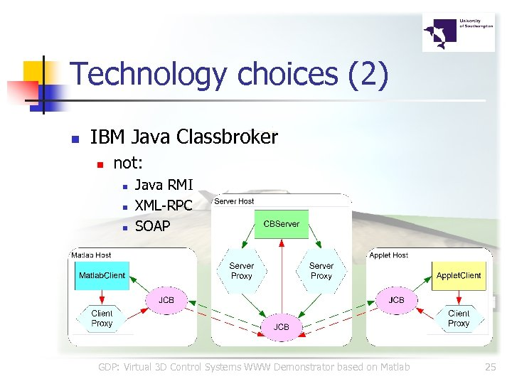 Technology choices (2) n IBM Java Classbroker n not: n n n Java RMI