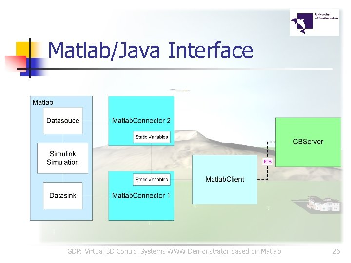 Matlab/Java Interface GDP: Virtual 3 D Control Systems WWW Demonstrator based on Matlab 26