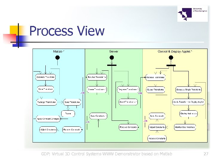 Process View GDP: Virtual 3 D Control Systems WWW Demonstrator based on Matlab 27