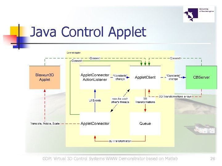 Java Control Applet GDP: Virtual 3 D Control Systems WWW Demonstrator based on Matlab