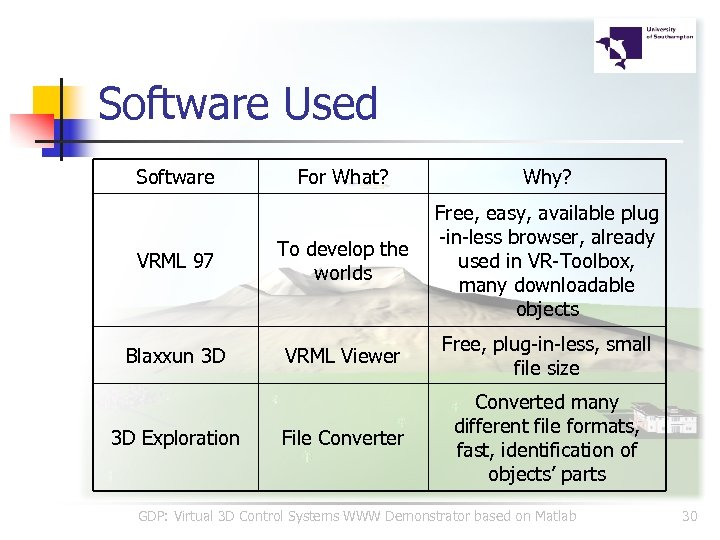 Software Used Software For What? Why? VRML 97 To develop the worlds Free, easy,