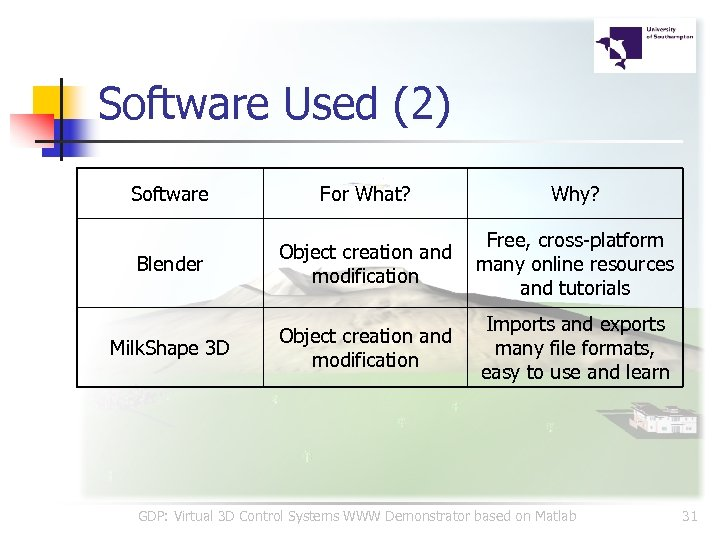 Software Used (2) Software For What? Why? Blender Object creation and modification Free, cross-platform
