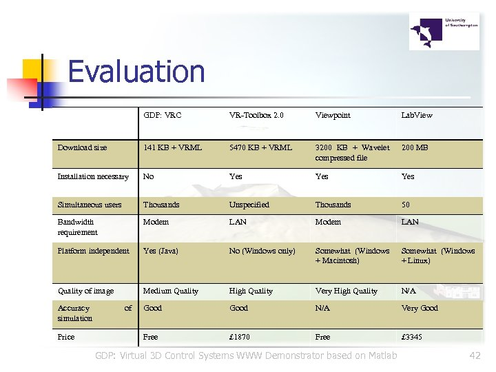 Evaluation GDP: VRC VR-Toolbox 2. 0 Viewpoint Lab. View Download size 141 KB +