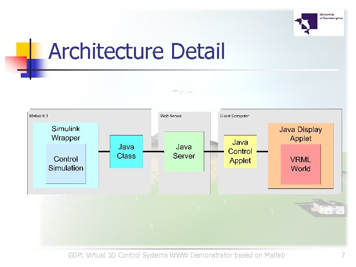 Architecture Detail GDP: Virtual 3 D Control Systems WWW Demonstrator based on Matlab 7