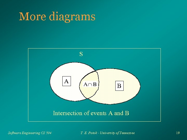 More diagrams S A B Intersection of events A and B Software Engineering CS