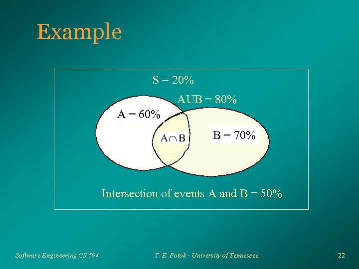 Example S = 20% AUB = 80% A = 60% B = 70% Intersection