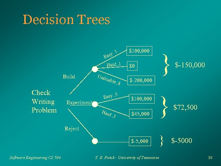 Decision Trees. 1 asy E $100, 000 Build Check Writing Problem Experiment Und oa