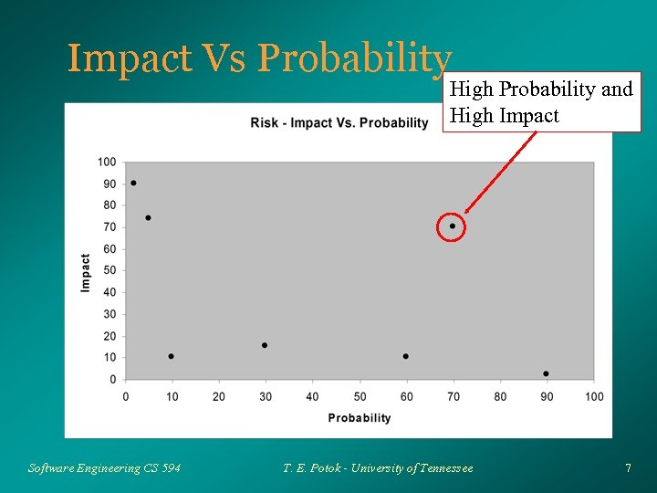 Impact Vs Probability High Probability and High Impact Software Engineering CS 594 T. E.