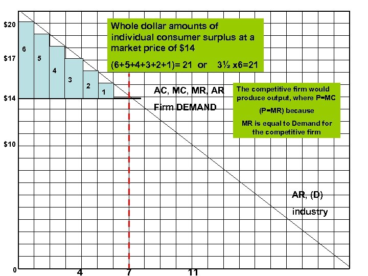 $20 Whole dollar amounts of individual consumer surplus at a market price of $14