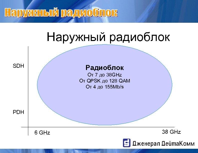 Наружный радиоблок SDH Радиоблок От 7 до 38 GHz От QPSK до 128 QAM