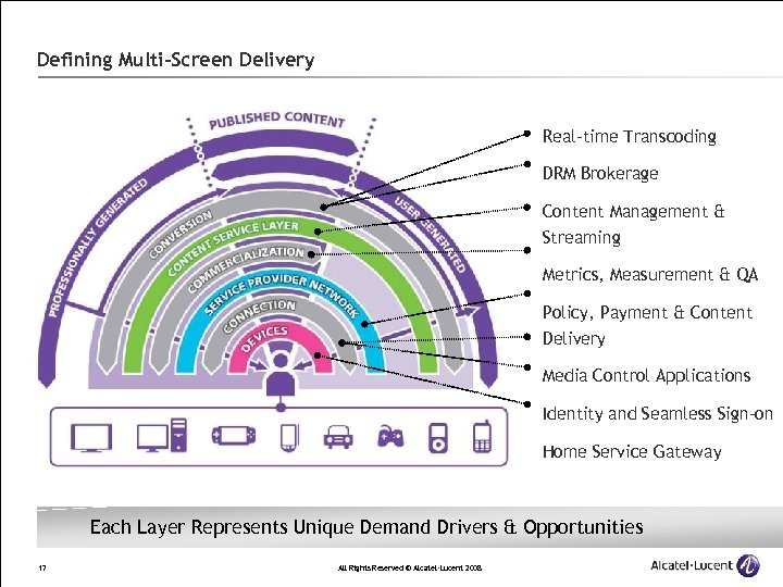 Defining Multi-Screen Delivery Real-time Transcoding DRM Brokerage Content Management & Streaming Metrics, Measurement &