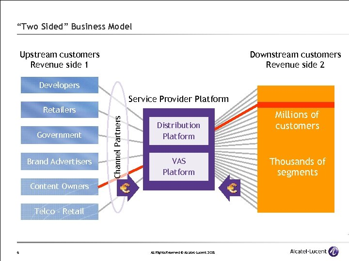 """""""Two Sided"""" Business Model Upstream customers Revenue side 1 Downstream customers Revenue side 2"""