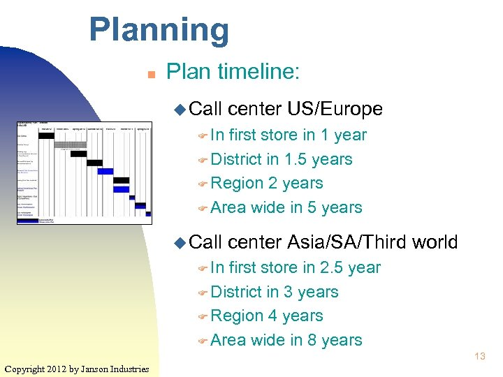 Planning n Plan timeline: u Call center US/Europe F In first store in 1