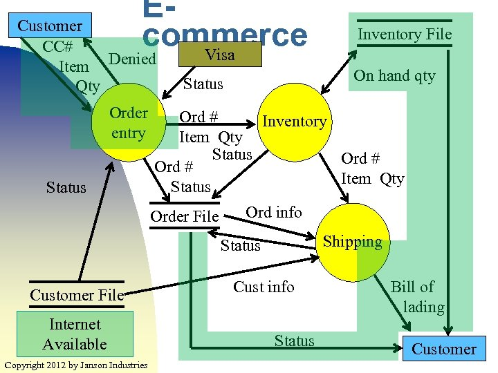 Ecommerce Visa Customer CC# Item Denied Qty Order entry Status On hand qty Status