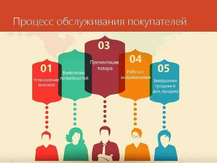 Процесс обслуживания покупателей