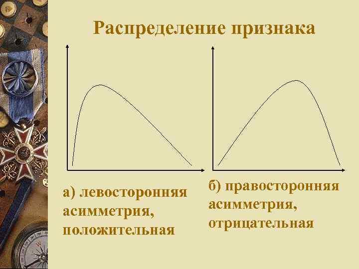 Распределение признака а) левосторонняя асимметрия, положительная б) правосторонняя асимметрия, отрицательная