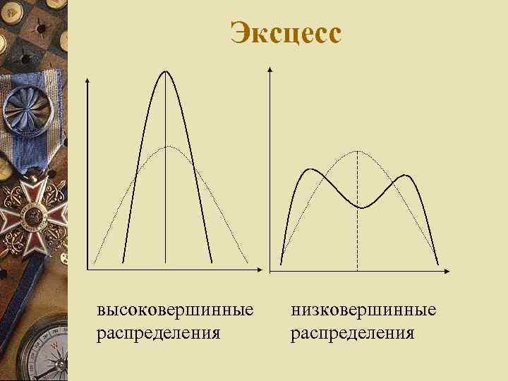 Эксцесс высоковершинные распределения низковершинные распределения