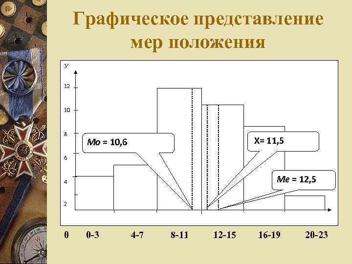 Графическое представление мер положения У 12 10 8 Х= 11, 5 Мо = 10,