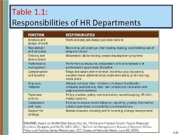 'changing scenario of human resource department Best answer: human resources is what it stands for they are in charge of hiring, discipline, ins and benefits they are the go between between the owner/ceo and the employee's they in the present scenario explain the human resource department's function in your organisation or an organisati.