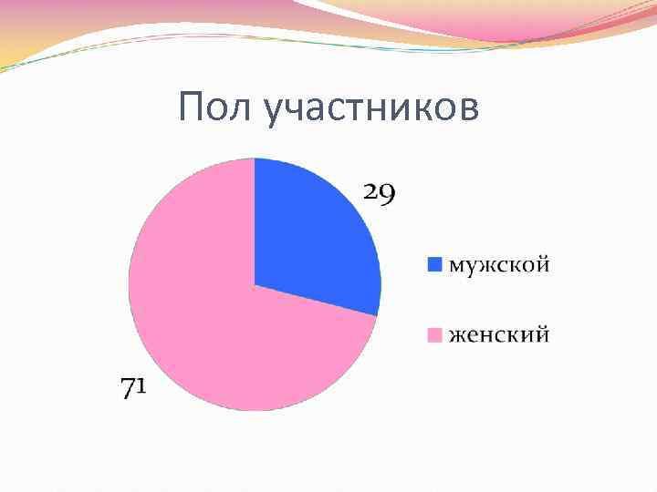 Пол участников