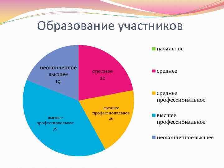 Образование участников