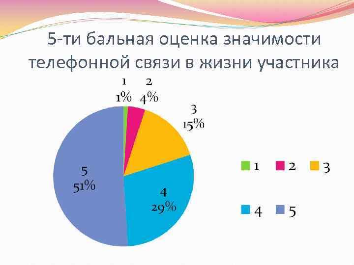 5 -ти бальная оценка значимости телефонной связи в жизни участника