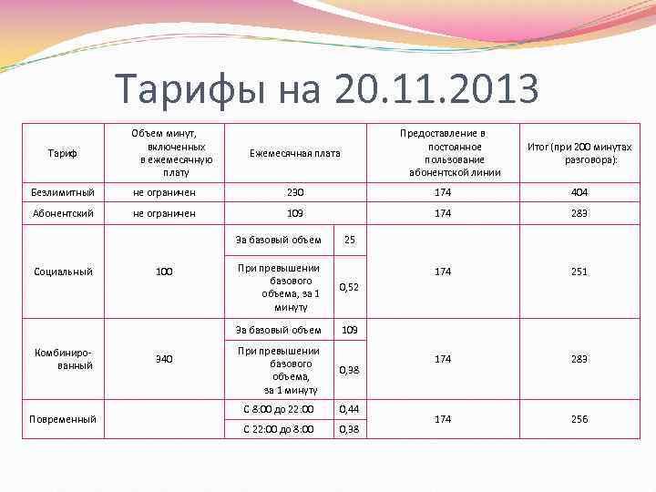 Тарифы на 20. 11. 2013 Тариф Объем минут, включенных в ежемесячную плату Предоставление в