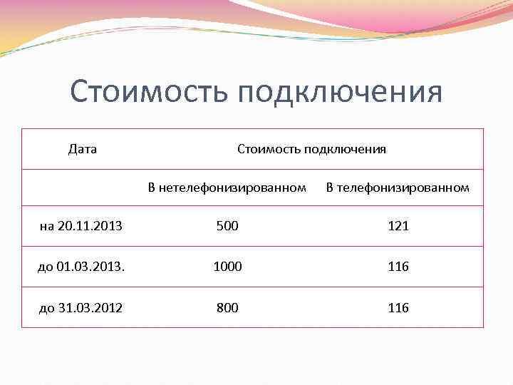 Стоимость подключения Дата Стоимость подключения В нетелефонизированном В телефонизированном на 20. 11. 2013 500